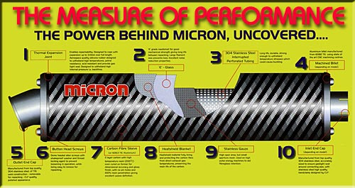 Micron Exhaust